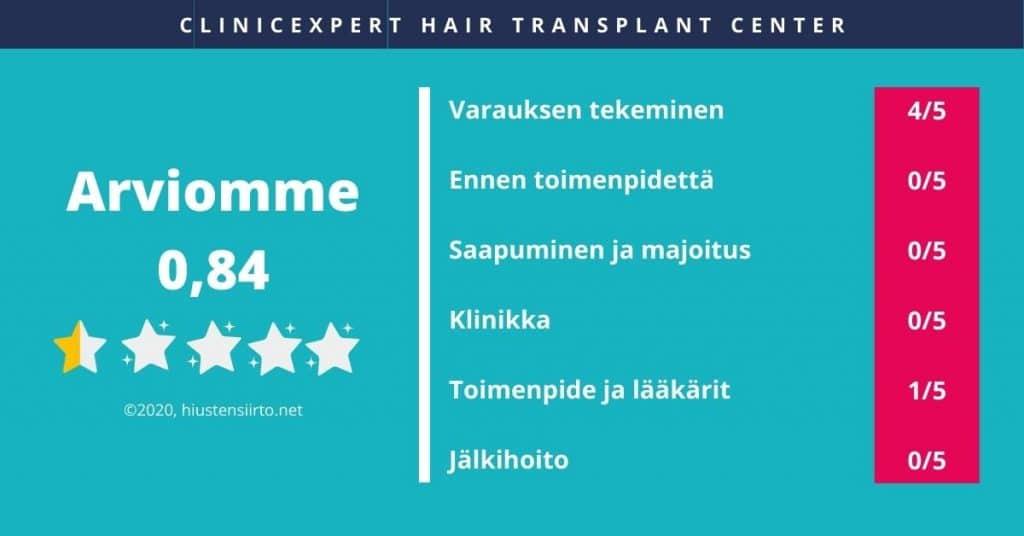 Hiustensiirrot ClinicExpert klinikalla