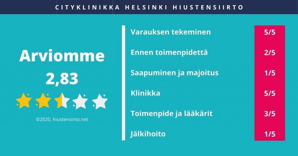 Cityklinikka Helsinki hiustensiirto